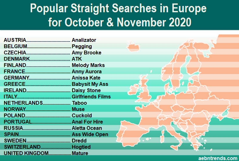 Popular searches by country in October and November of 2020
